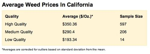 Avg px in California