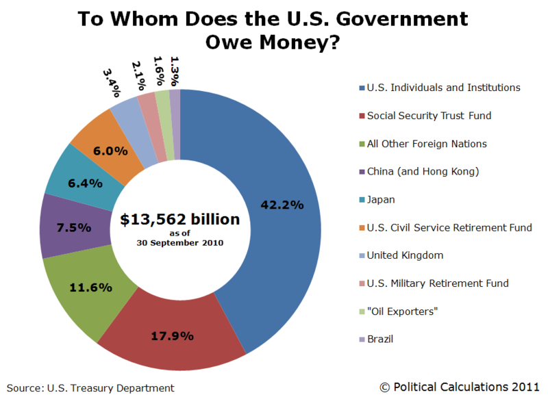 Who-owns-us-national-debt-30-sept-2010