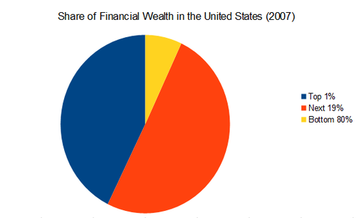Share-of-wealth